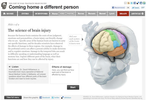 Science of Brain Injury