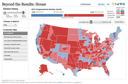 Analysis of House Results